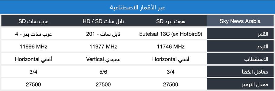 تردد قناة سكاى نيوز عربية
